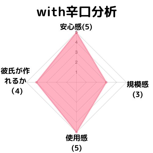 with辛口分析
